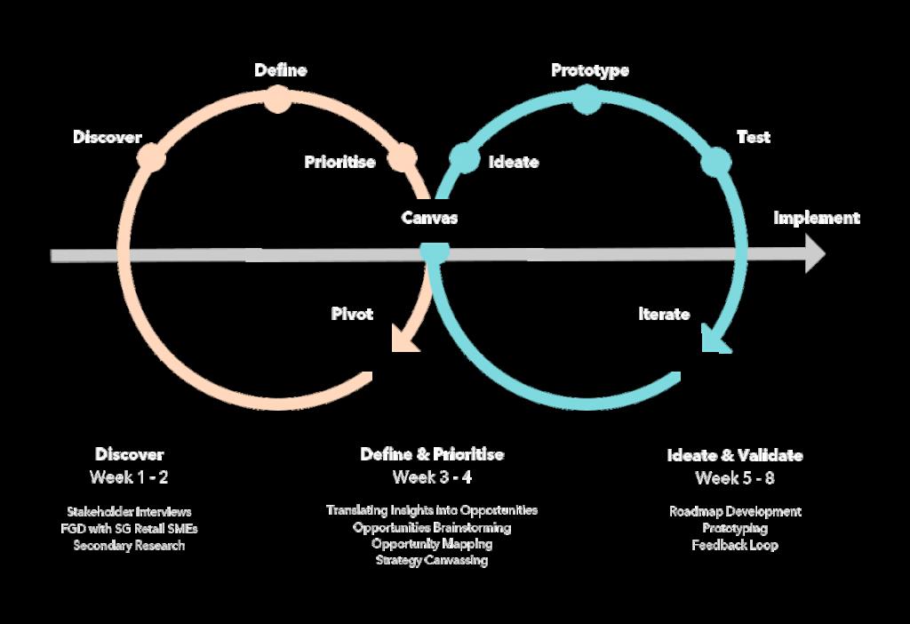 approach to design sprint