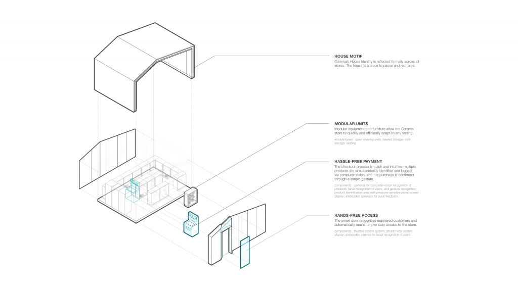 Comma Convenience Store frictionless design plan